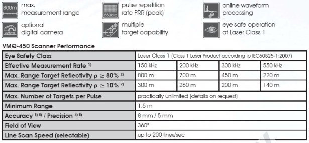 RIEGL VMQ-450 Components & Technical Data