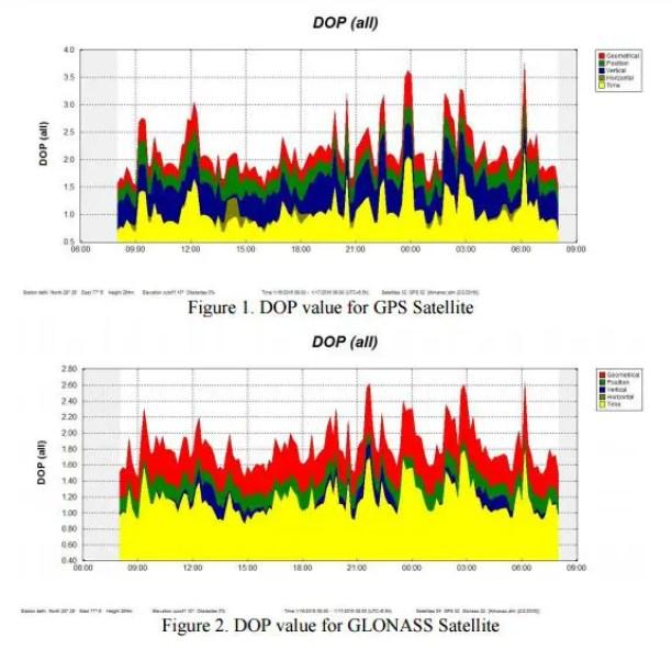 DOP value for GLONASS Satellite