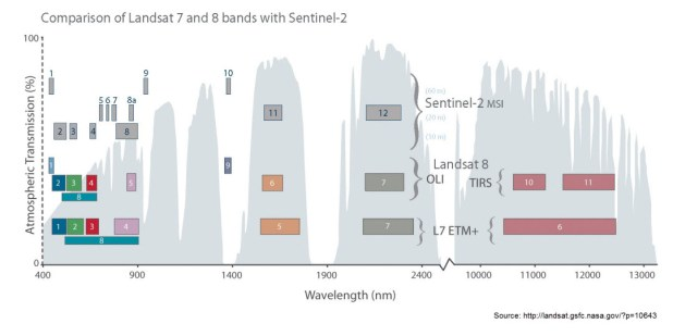 "Comparison of spectral bands between Sentinel-2 and Landsat-8 (the ""cousins""): (Source: NASA)"
