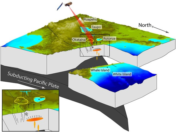 Figure 2. Schematic block diagram of a large-scale inflating body beneath the Bay of Plenty region, which results in crustal uplift along the coast and triggering of earthquake swarms in the Matata region. The figure shows the subducting Pacific plate beneath the North Island of New Zealand and the outline of the modern TVZ, with the main volcanic centers labeled.
