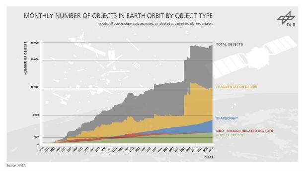 Development of the number of objects in Earth orbit
