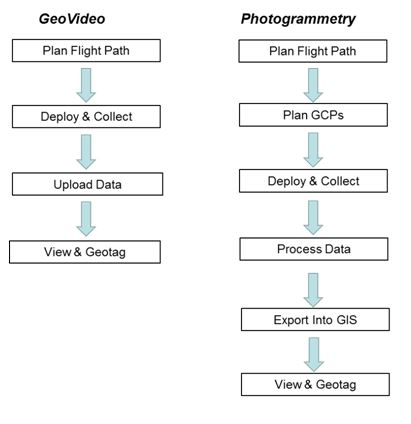 Geovideo workflow to photogrammetry workflow