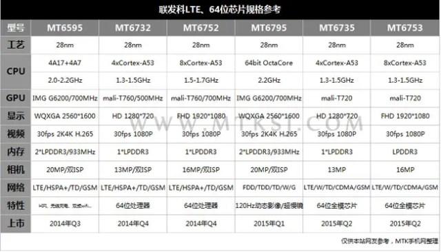 mediatek mt6753