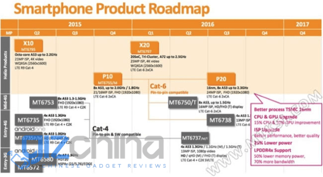mediatek 2016 roadmap