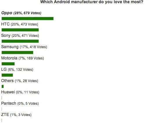 oppo most popular phone maker