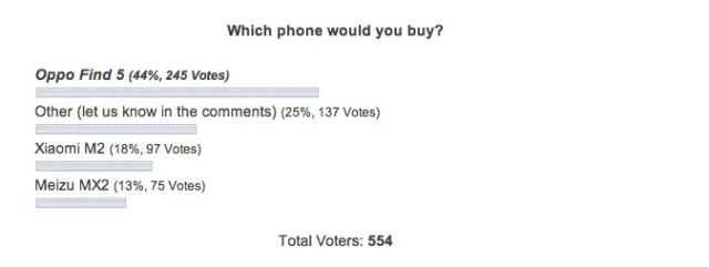 which chinese phone would you buy So which Chinese phone did I choose?