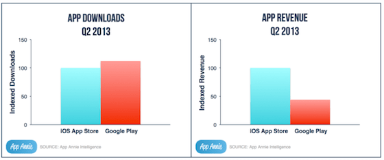 play store leads App Store