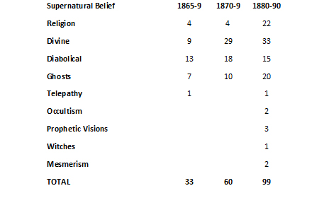 Table 2 Belief in Decades
