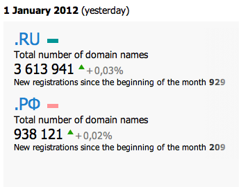 russia internet growth