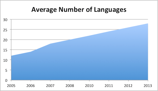 languages_global_websites