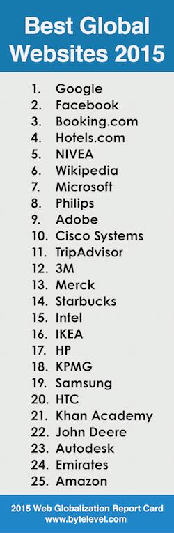 Top 25 global websites of 2015