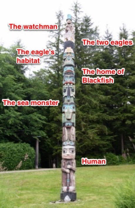 Here are the animals/monsters on the pole