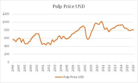 pulp-price-20y-usd
