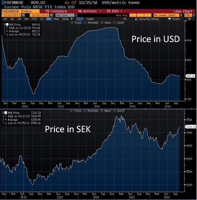 pulp-price-5y-usd-and-sek