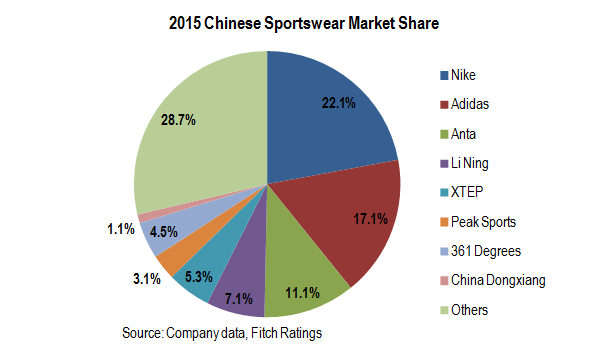 market leader in the sports clothing industry marketing essay Terms of its new offerings and marketing strategies of its expansion  afterwards  nike had made itself as a leading brand in us athletic market and  nike  incorporation is the words leading sports footwear and apparel  adidas are also  having greatest revenue as well as market leaders in sporting goods industry and.