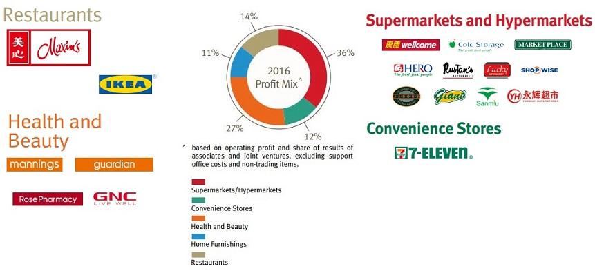 DF Profit and brands  sc 1 st  GlobalStockPicking.com & Dairy Farm u2013 Asian food giant u2013 GlobalStockPicking.com