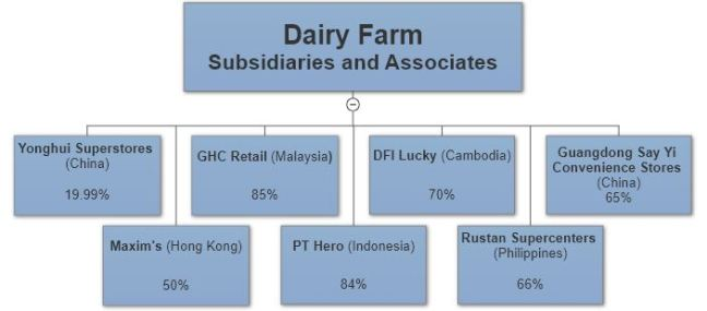 Fairy Farm Subs and assoc