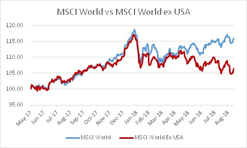 MSCI World_USA outperf
