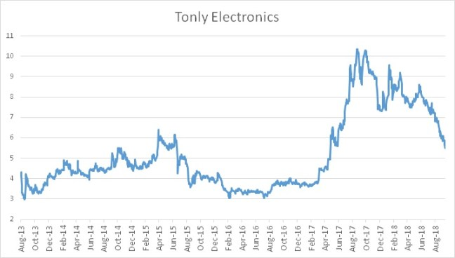 Tonly_graph