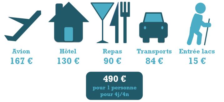 budget croatie