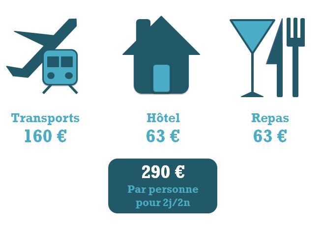 Budget Madrid