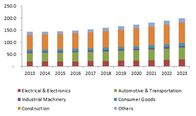 U.S. silicone elastomers market size, by application, 2013-2023 (KT)