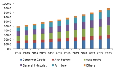 Europe powder coatings market size, by application, (Kilo tons), 2012-2023