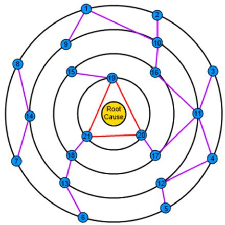 The Orbital Path Method of Plot Design