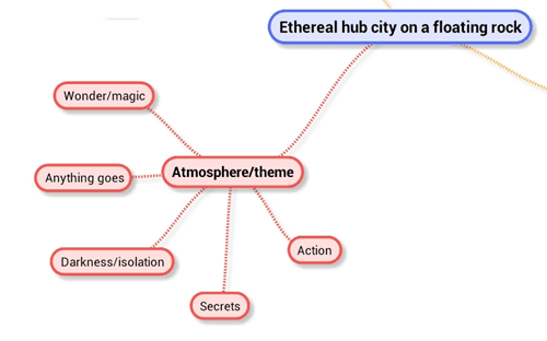 Mind Map Themes