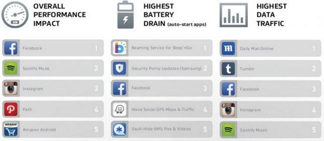 Facebook Verbrauch