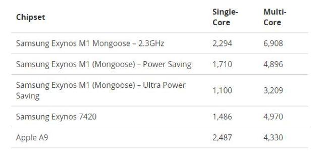Der Exynos 8890 mit Mongoose-Kernen im Vergleich