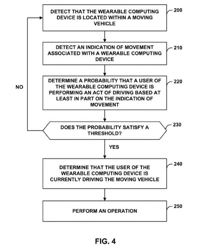 Android Wear für mehr Sicherheit im Auto