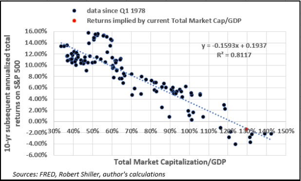 Returns Implied by current total Market Cap/GDP