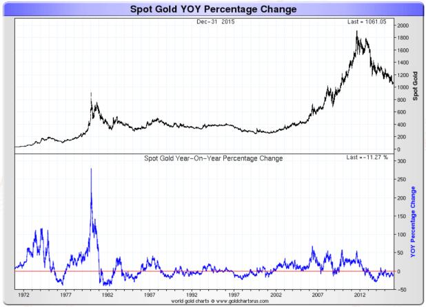 Spot gold YOY percentage change