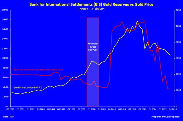Gold Reserves vs Gold Price