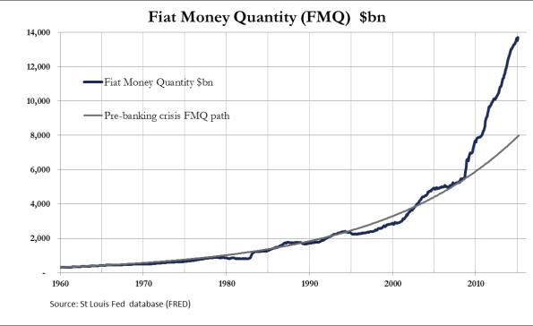FMQ chart