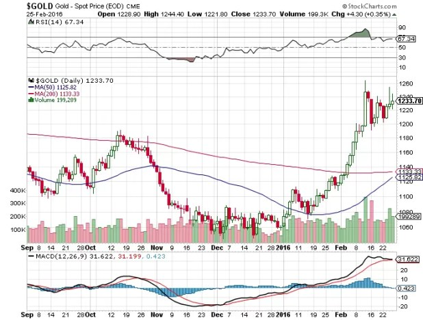 Comex-Gold Major Updates: Trading Range $1222 To $1266$