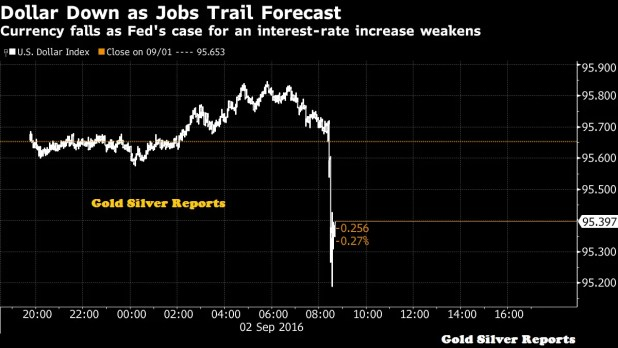 Dollar Slides as Jobs Report Damps Chances of Fed Rate Increase