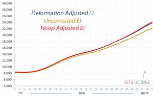 HoopDeformationAdjustment