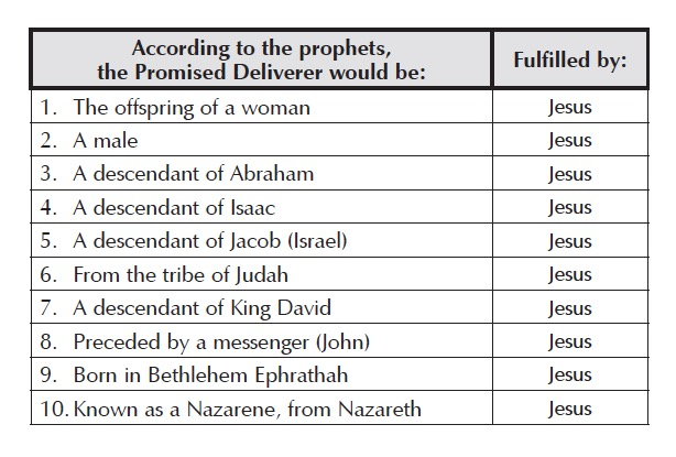 How to identify the Promised Deliverer? — Insight #5