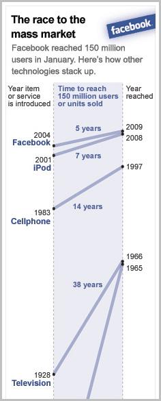 Facebook alcanzando 150 millones de usuarios