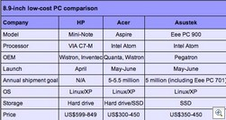 Acer to ship over six million low-cost PCs in 2H08
