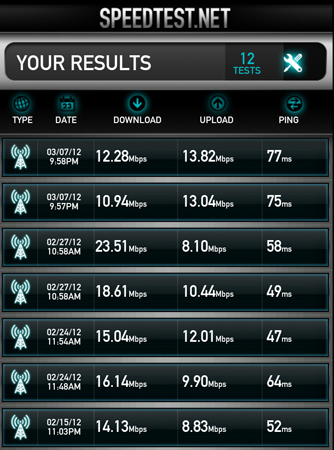 AT&T 4G LTE Speed Tests