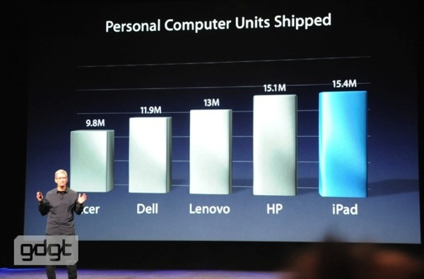 Apple iPad Shipping Graph