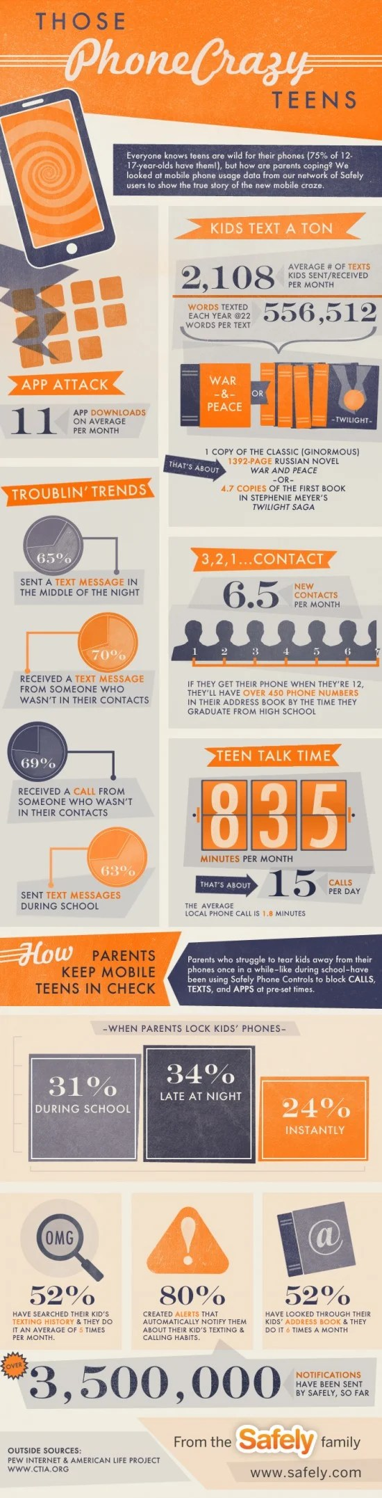 Teen texting and smartphone habits