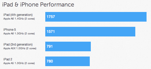 iPad fourth generation benchmarks