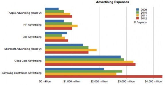 Samsung and Apple advertising budgets