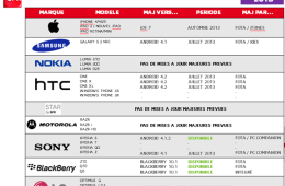 An alleged SFR Android update schedule.