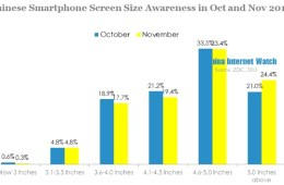 Data shows Chinese consumer preference is for larger screens.