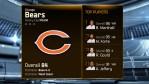 Madden 15 Team Ratings -bears